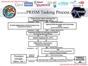 NSA PRISM slide